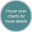 Hover over the chart for more details