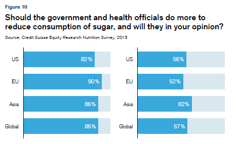 Should government regulate sugar?
