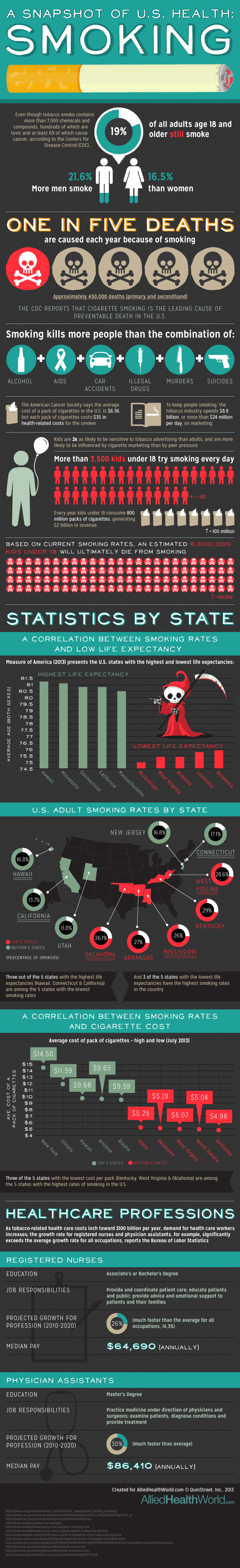 State of Health: Smoking in the U.S.