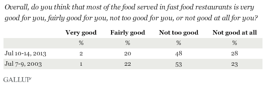 Is fast food good for you