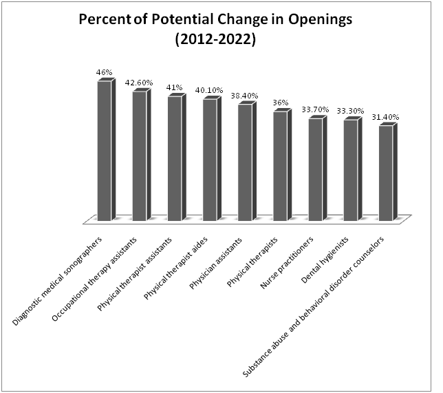 Chart that shows the percent of potential change in openings in allied health careers.