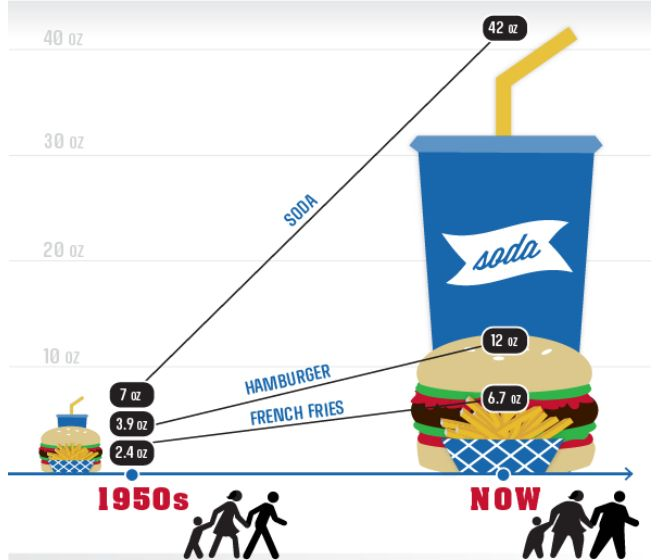 Growth of portion sizes