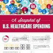 Skyrocketing Costs: A Snapshot of Current Healthcare Spending in the U.S.